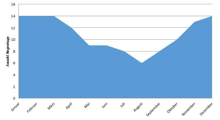 Brisbane: Anzahl Regentage im Jahresverlauf (Regenzeit Australien)