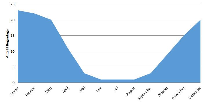 Australien Darwin: Anzahl Regentage im Jahresverlauf (Regenzeit Darwin)