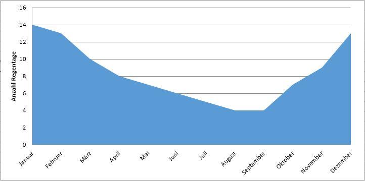 Bora Bora: Anzahl Regentage im Jahresverlauf (Regenzeit Bora Bora)