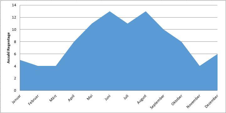 Kapstadt: Anzahl Regentage im Jahresverlauf (Regenzeit Kapstadt)