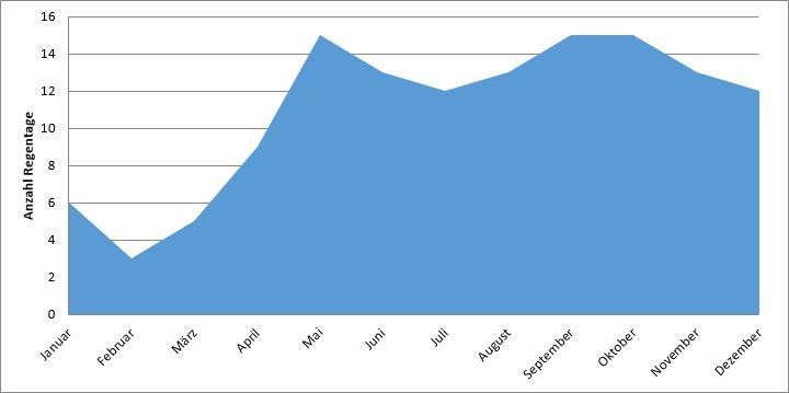 Malediven: Anzahl Regentage im Jahresverlauf (Regenzeit Malediven)