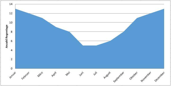 Türkei: Anzahl Regentage im Jahresverlauf (Regenzeit Türkei)