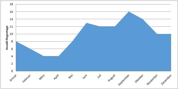 Cancún: Anzahl Regentage im Jahresverlauf (Regenzeit Cancún)