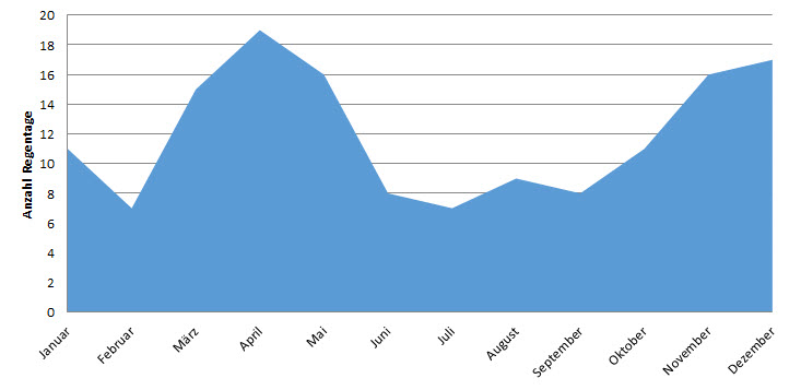 Sansibar: Anzahl Regentage im Jahresverlauf (Regenzeit Sansibar)