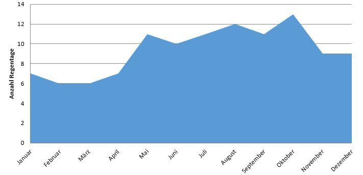 Dominikanische Republik: Anzahl Regentage im Jahresverlauf (Regenzeit Dom Rep)