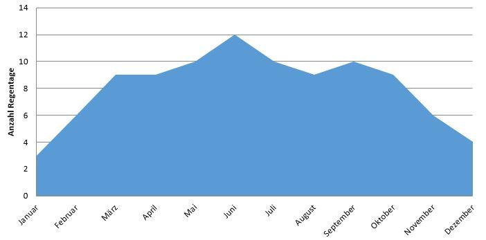 Japan: Anzahl Regentage im Jahresverlauf (Regenzeit Japan)