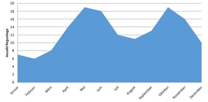 Colombo: Anzahl Regentage im Jahresverlauf (Regenzeit Sri Lanka)