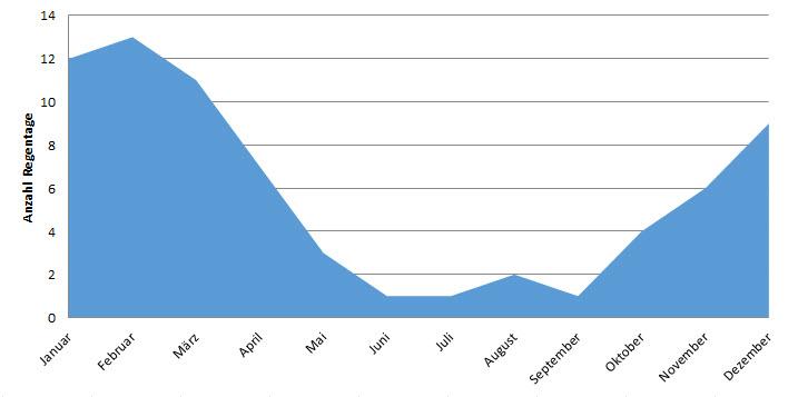 Namibia: Anzahl Regentage im Jahresverlauf (Regenzeit Namibia)