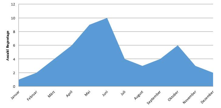 Grafik zur Anzahl Regentage nach Monaten in Accra, Ghana