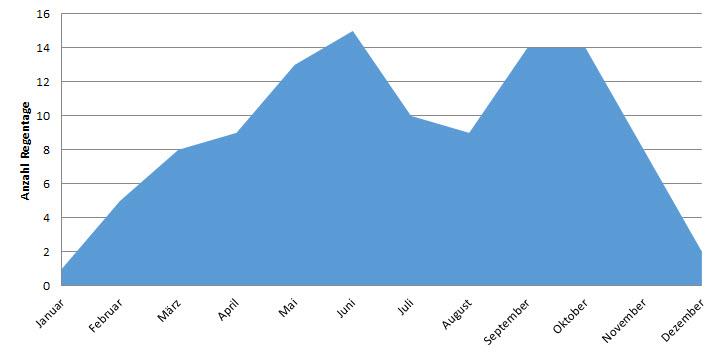 Grafik zur Anzahl Regentage nach Monaten in Kumasi, Ghana
