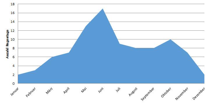 Grafik zur Anzahl Regentage nach Monaten in Takoradi, Ghana