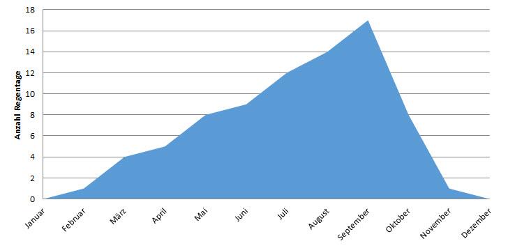 Grafik zur Anzahl Regentage nach Monaten in Tamale, Ghana